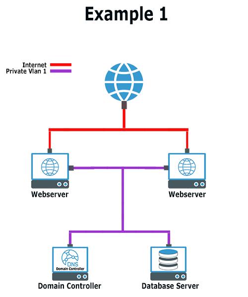 Een eenvoudig Privé netwerk
