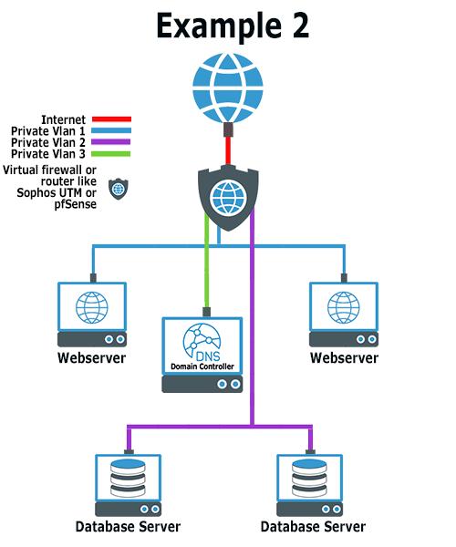 Voorbeeld van een beveiligd Privé netwerk met firewall
